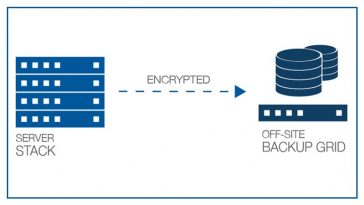 Recover reliably from secure off-site backup.