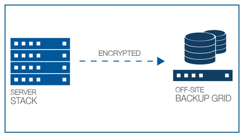 Secure off-site backup